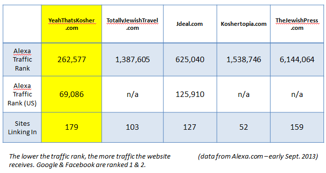 """See How We Rank Among Other """"Top"""" Jewish / Kosher Travel Sites"""